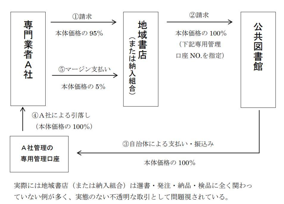 答申に記載された名義貸しによる図書納入の取引形態の事例
