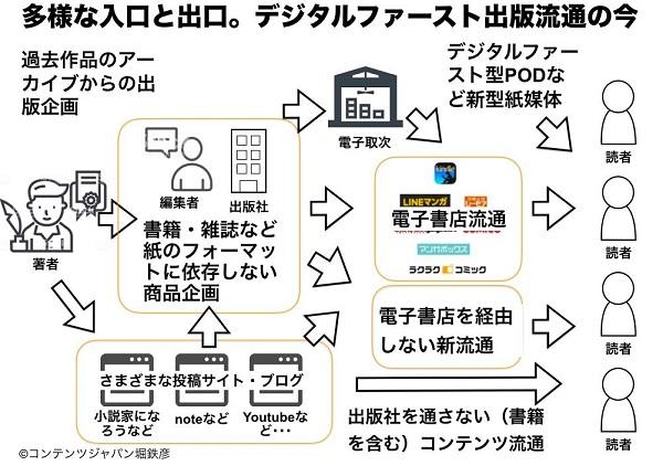デジタルファースト出版流通の今 堀鉄彦氏作成