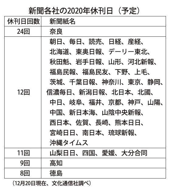 日 2021 休刊 新聞