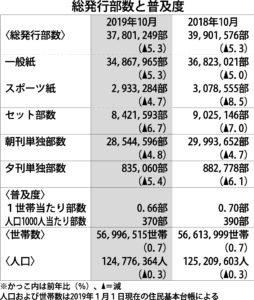 2019年10月と2018年10月の総発行部数