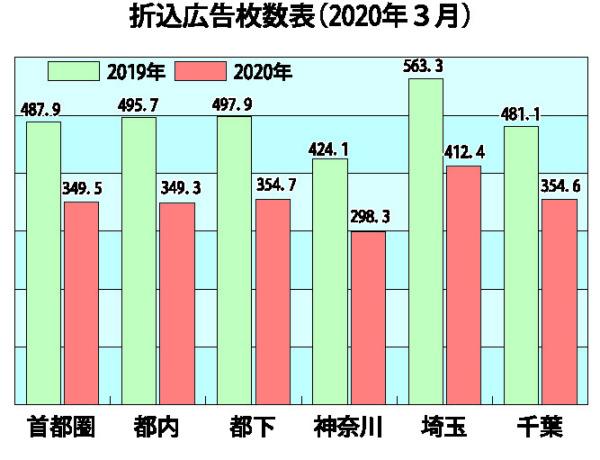 日本新聞折込広告業協会(J―NOA)「月間新聞折込広告出稿統計調査」