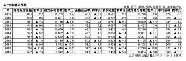 ムック市場推移の表