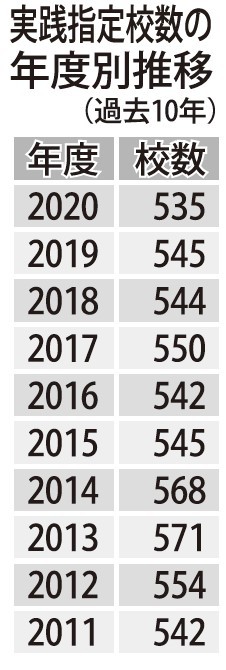 2020年度の継続校は308校、新規校は227校