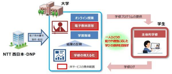 教育ICTプラットフォーム、機能の特徴