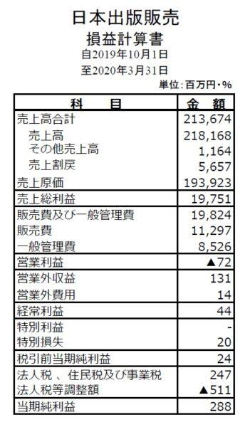 日本出版販売(日販)の下半期決算
