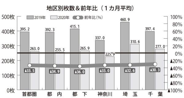 日本新聞折込広告業協会(J―NOA)調べ