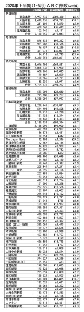 20Ⅰ-ⅡQ_新聞ABC部数のサムネイル