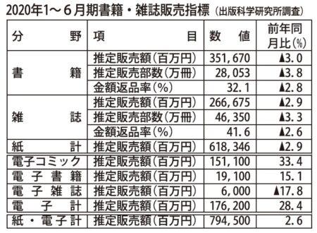 推定販売金額は7945億円(前年同期比2.6%増)