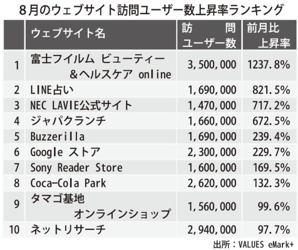 上位10ウェブサイトは、富士フイルム、NEC、ソニー、コカコーラ等の大手企業