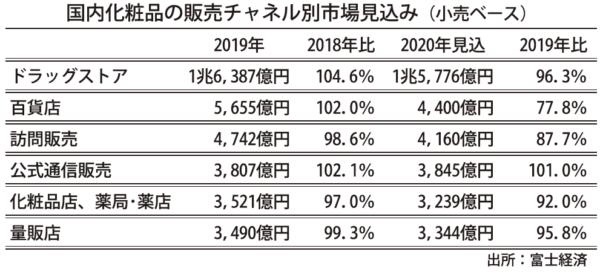公式通信販売は1・0%増の3845億円と予想