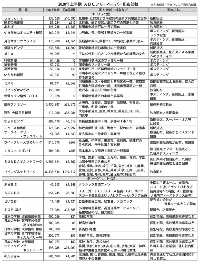 2020年上半期ABCフリーペーパー配布部数のサムネイル