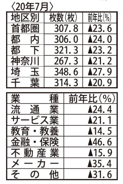 J―NOA調べ 月間新聞折込広告出稿統計調査(首都圏版)