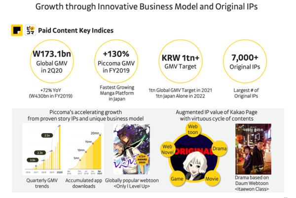 韓国で電子コミックや電子小説を配信する 「カカオページ」とピッコマが中心のペイド コンテンツ事業はここに来て急成長。2020 年の流通総額は1731 億韓国ウォン(1 ウォ ン=0.09 円)に達している