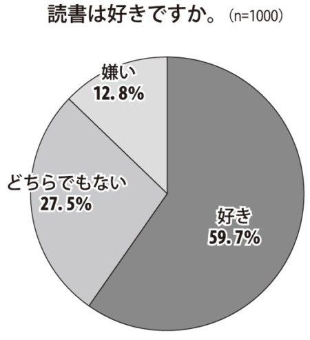 読書が「好き」と答えた人は59・7%、「嫌い」が12・8%