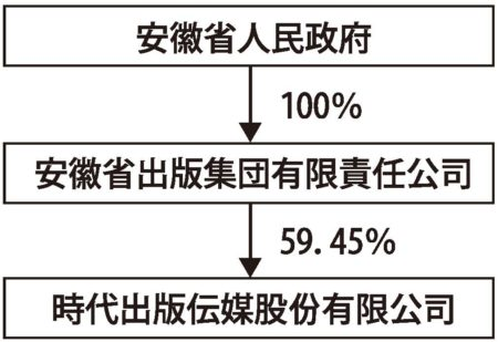 図1 中国の政府と出版社の関係(時代出版グループの有価証券報告書より)