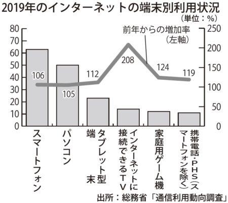 日本でもCTVは急速に普及
