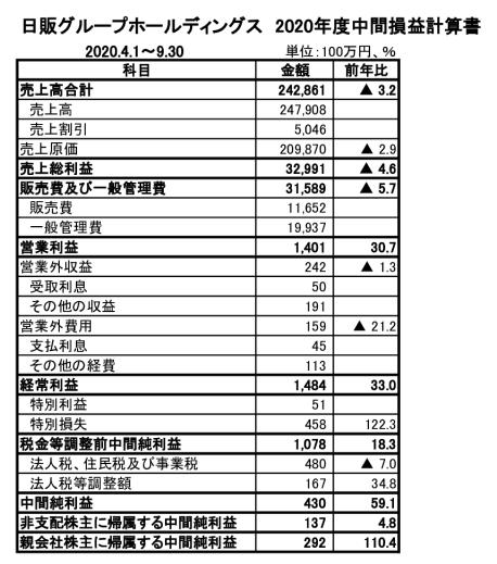 201124日販GHD中間連結決算のサムネイル