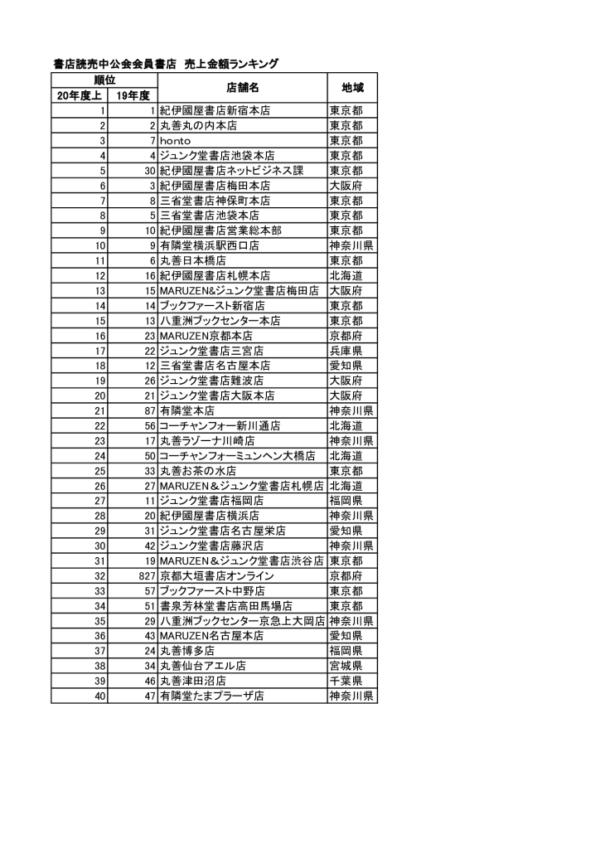 201223書店読売中公会ランキングのサムネイル