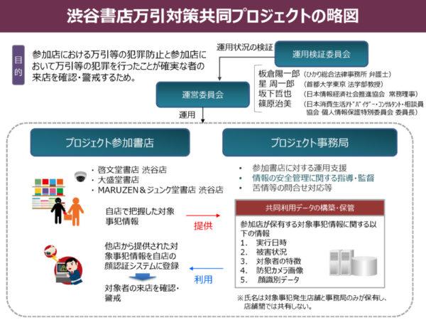 【図1】顔認証による万引対策「渋谷プロジェクト」