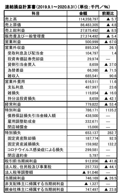 201201紀伊國屋書店連結損益計算書2020のサムネイル
