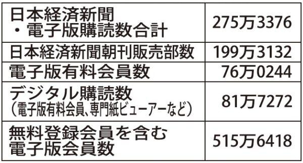 版 日経 ヴェリタス 電子