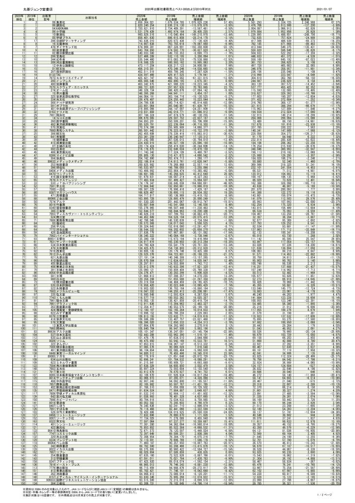 2020_丸善ジュンク堂書店_出版社別書籍ランキング300.pdfのサムネイル
