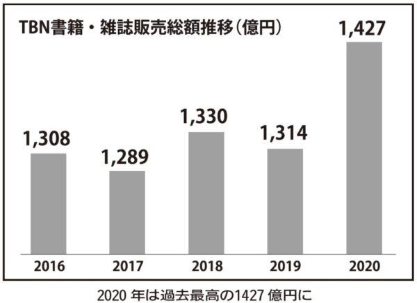 直営・FC加盟店の2020年1~12月書籍・雑誌年間販売総額