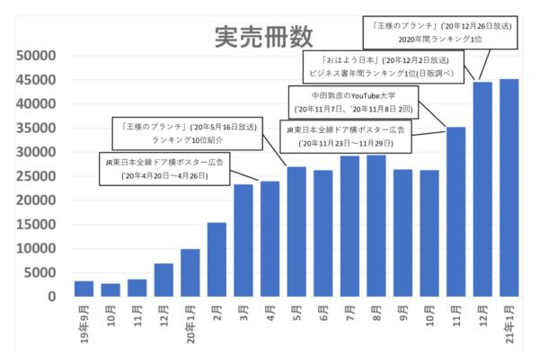 「人は話し方が9割」実売推移グラフ(21.1月時点)のサムネイル