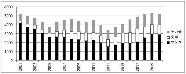 日本書籍の韓国語翻訳出版の推移(2001 ~ 2020) 資料 :大韓出版文化協会