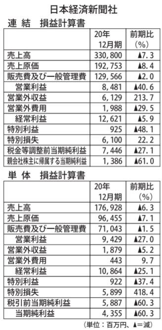 日本経済新聞社・20 年12 月期決算