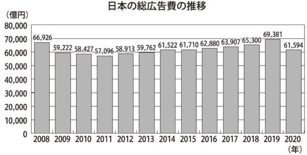 電通「日本の広告費」