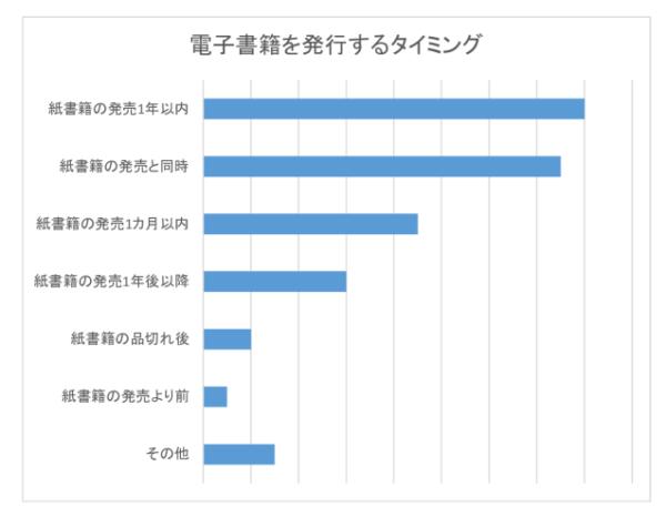 電子書籍アンケート・グラフ3のサムネイル