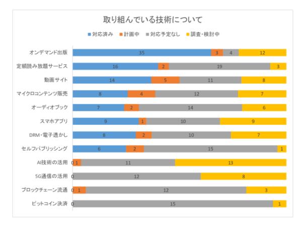 電子書籍アンケート・グラフ4のサムネイル