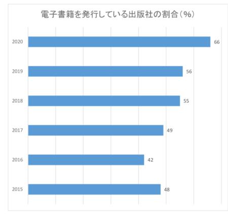 電子書籍アンケート・グラフ1のサムネイル