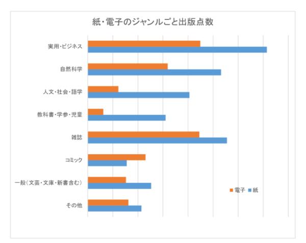 電子書籍アンケート・グラフ2のサムネイル