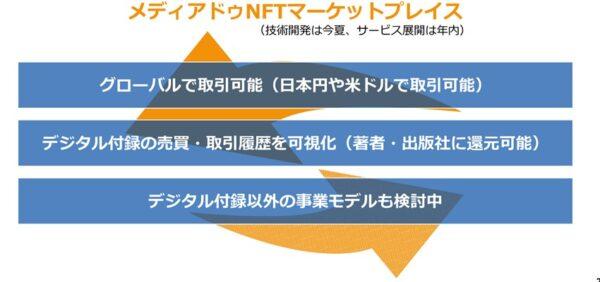 NFTマーケットプレイスも年内に始動
