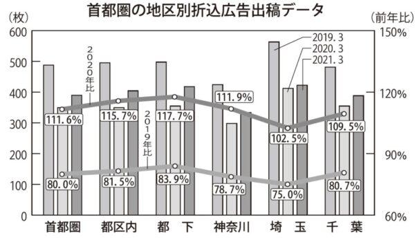 「月間新聞折込広告出稿統計調査(首都圏版)」