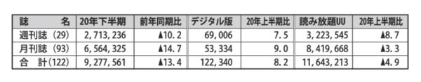 2020年下半期(7月~12月)の雑誌発行社レポート 週刊誌・月刊誌の合計