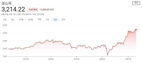 新型コロナとともに急落した後反転し伸び続ける韓国の株式市況(過去5年間のデータ)
