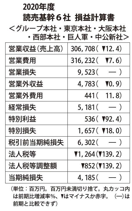 読売基幹6社、最終損益は赤字に