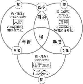 延藤安弘氏の実践政策学の基本構図