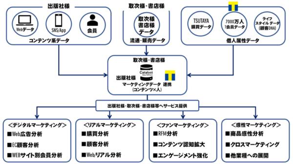 CCCが発表したイメージ図