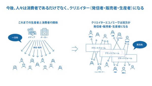 クリエイターエコノミーとはクリエイターと利用者が、プラットフォームを介して直結するエコシステム(図はクリエイタエコノミー協会リリースより)