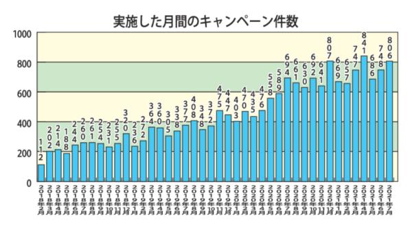 実施した月間のキャンペーン件数のサムネイル